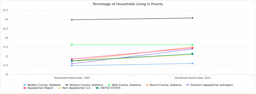 Poverty Over Time