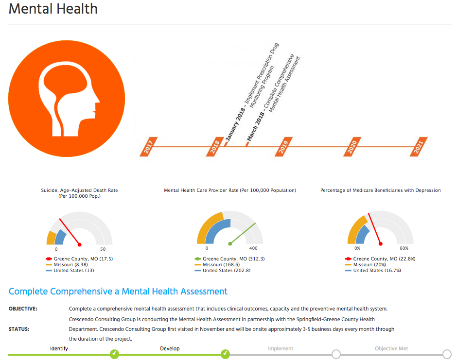 Mental Health Progress Objectives