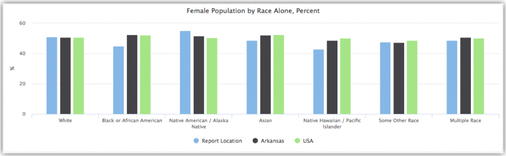 Race Data Visualization